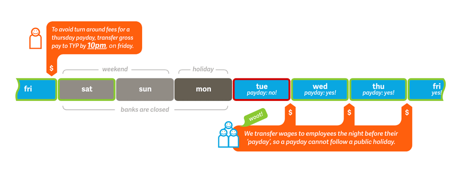diagram showing possible paydays after a long weekend